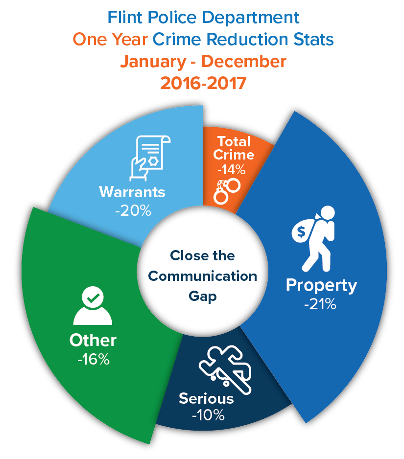 Flint crime stats diagram_2016_2017_warrants-01