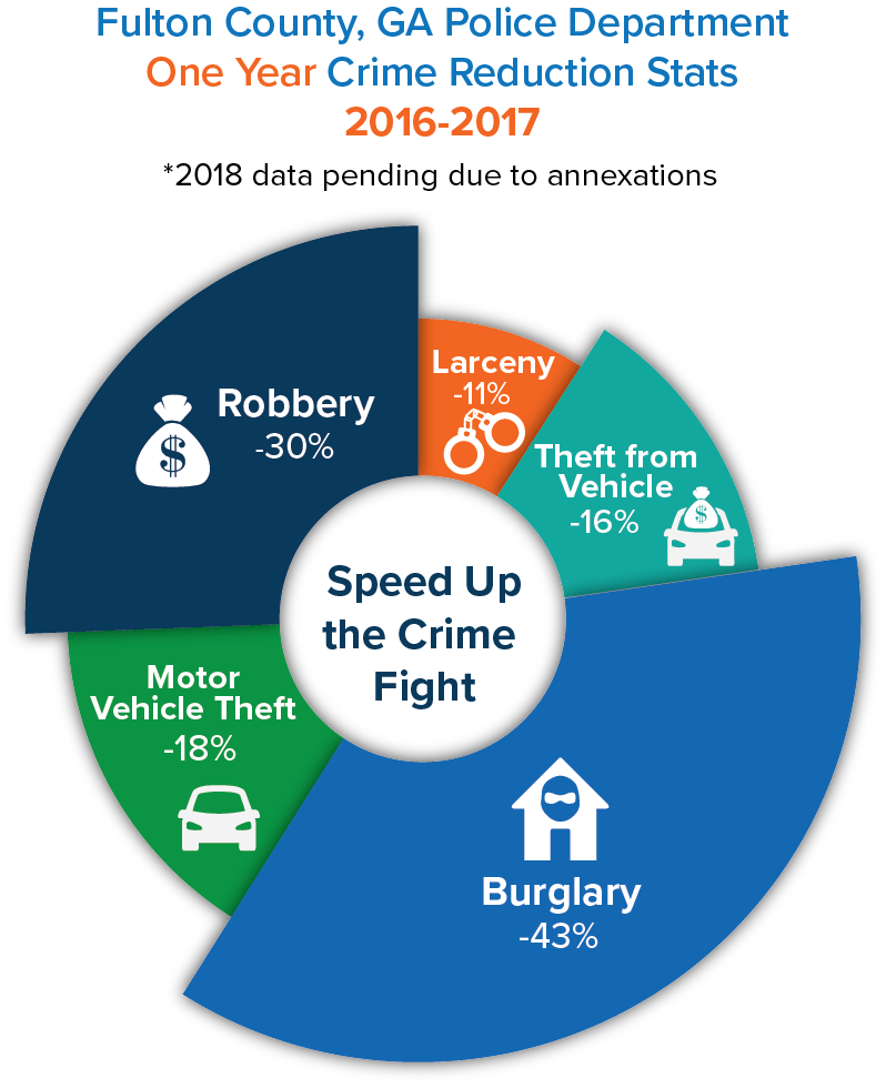 Fulton County Crime Stats Image_speed up the crime fight_2018