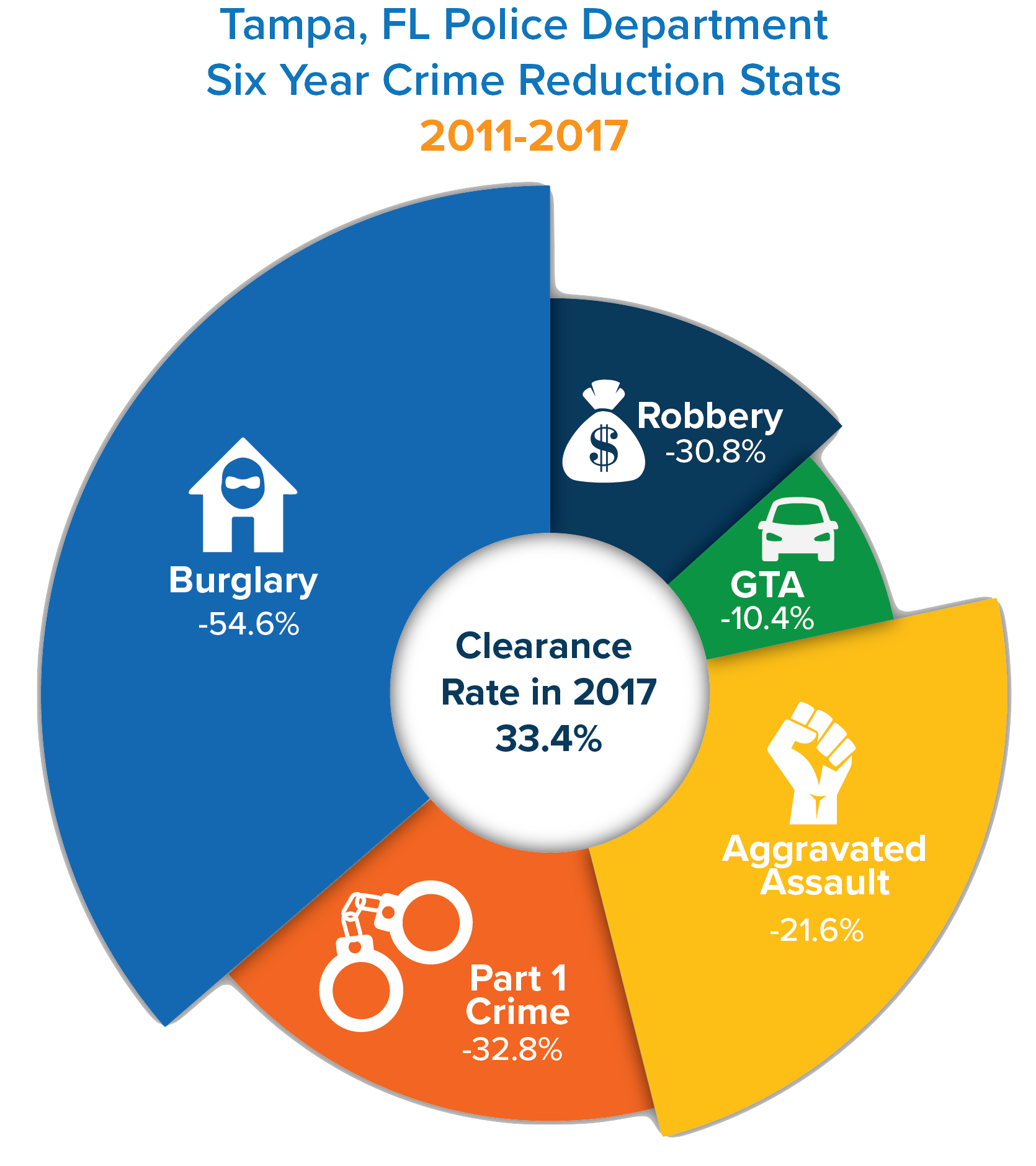 Tampa Police Dept crime stats diagram_2011_2017 (2)