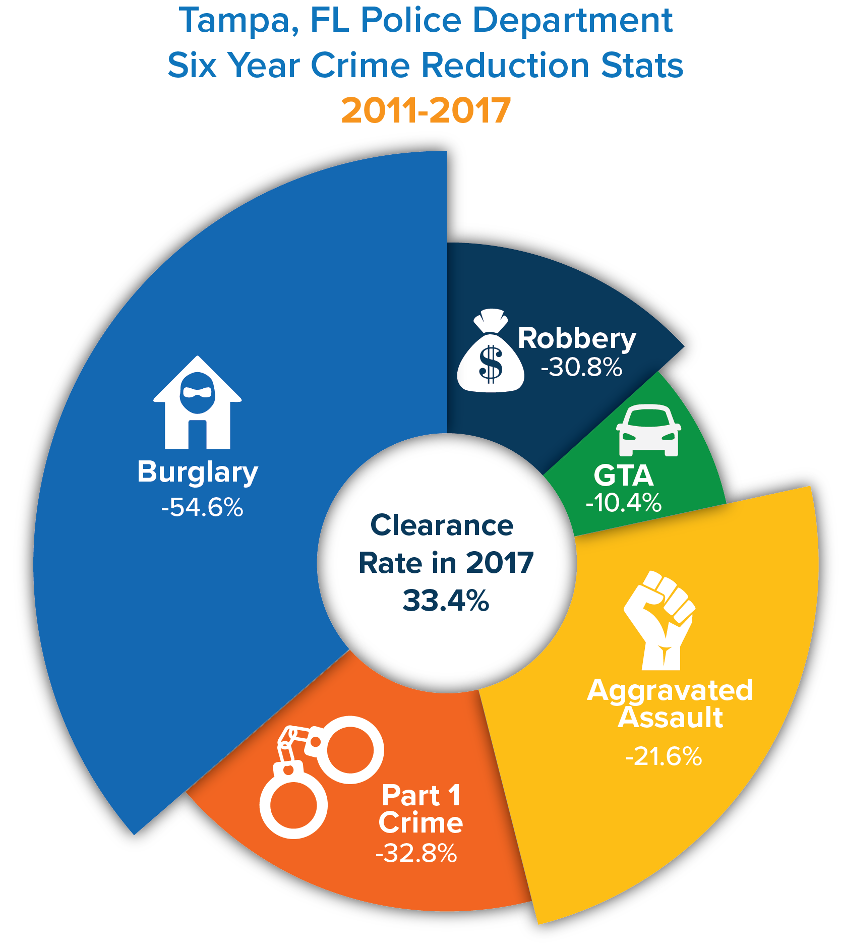 Tampa Police Dept crime stats diagram_2011_2017